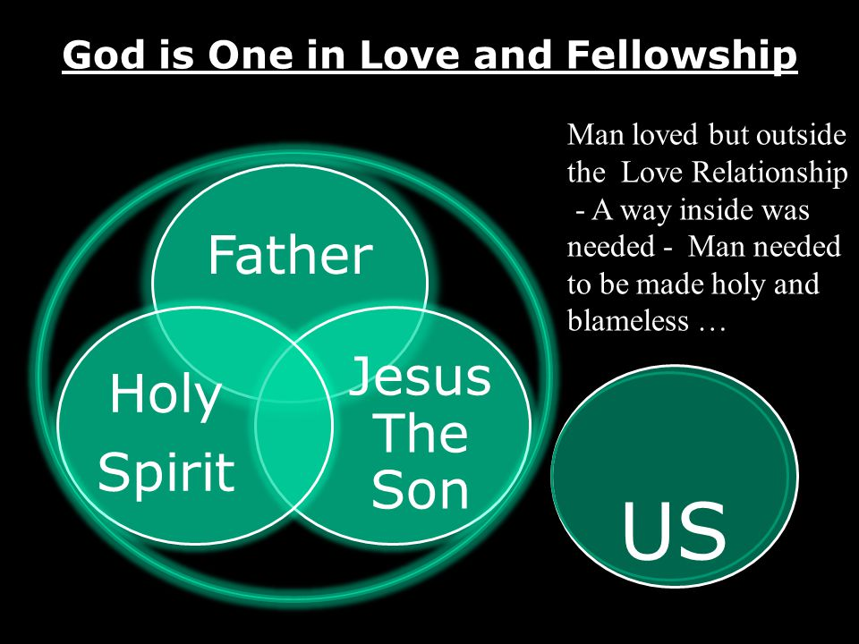 God is One in Love and Fellowship Father Jesus The Son Holy Spirit US Man loved but outside the Love Relationship - A way inside was needed - Man needed to be made holy and blameless …
