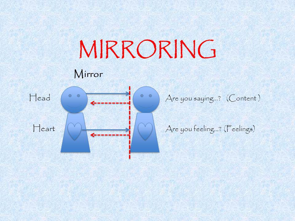 MIRRORING Mirror Head Are you saying… (Content ) Heart Are you feeling… (Feelings)
