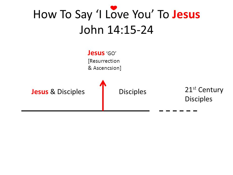 Jesus & DisciplesDisciples Jesus GO [Resurrection & Ascencsion] 21 st Century Disciples How To Say I Love You To Jesus John 14:15-24