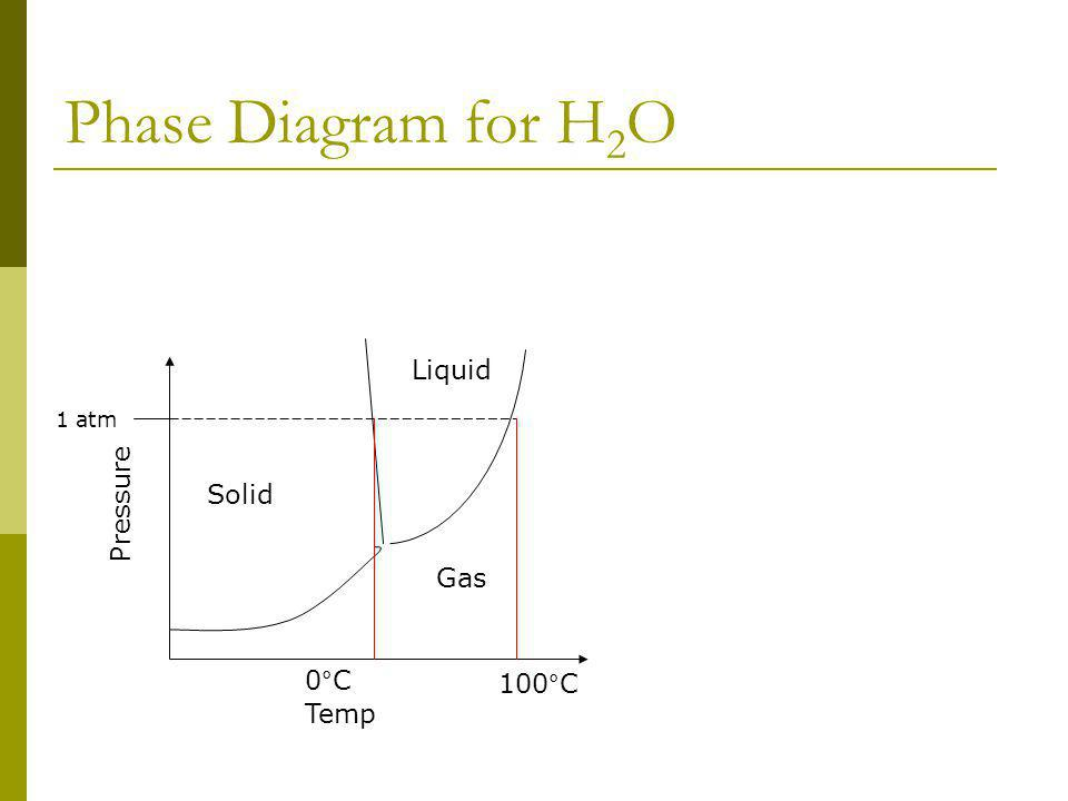 Phase Diagram for H 2 O Temp Pressure Solid Gas Liquid 1 atm 0°C 100°C
