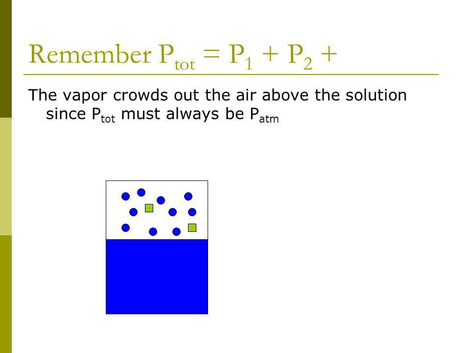 Remember P tot = P 1 + P 2 + The vapor crowds out the air above the solution since P tot must always be P atm