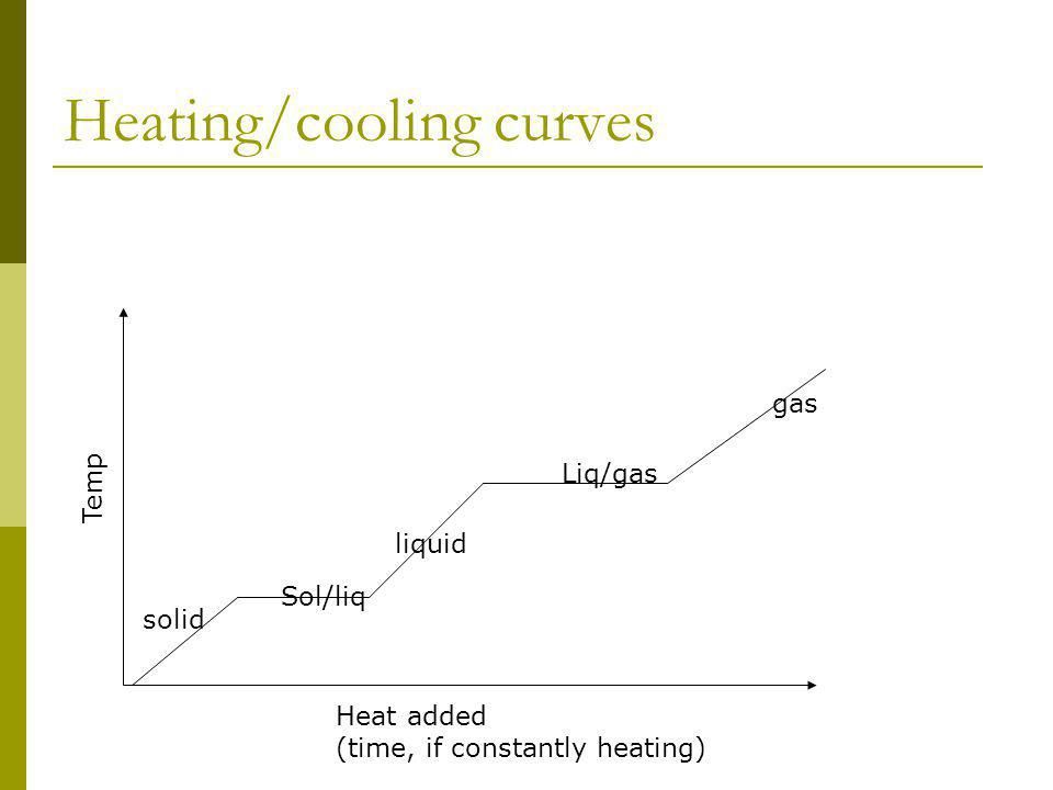 Heating/cooling curves Temp Heat added (time, if constantly heating) solid liquid gas Sol/liq Liq/gas