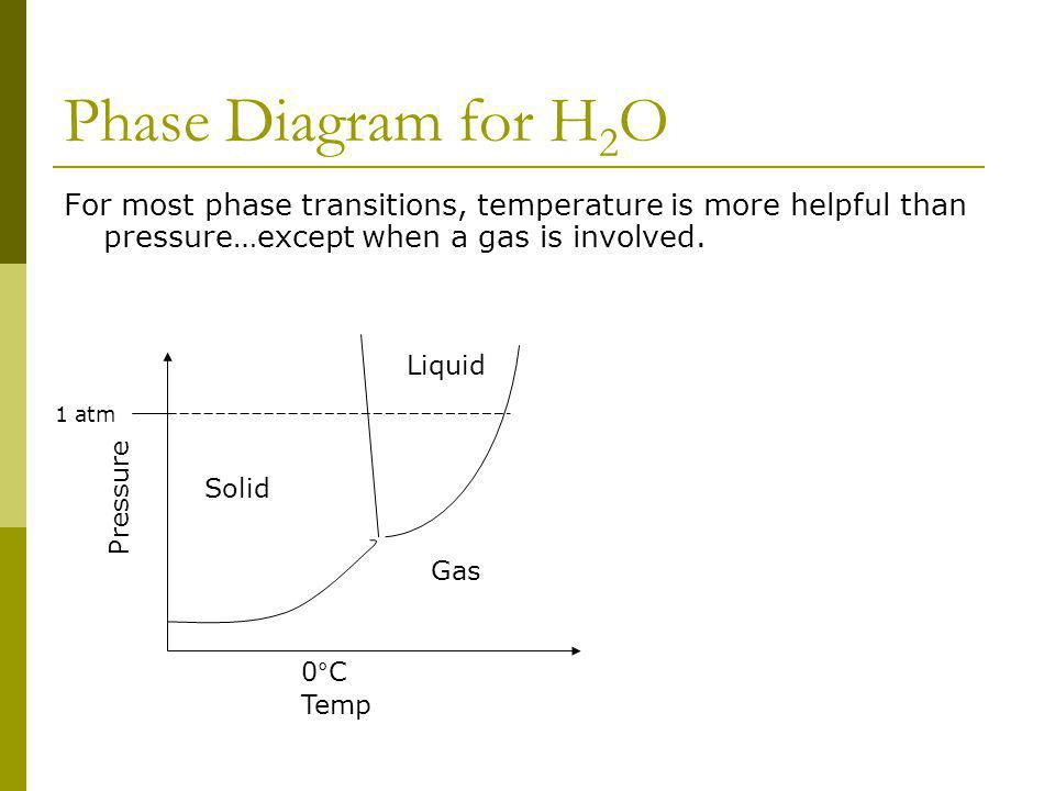 Phase Diagram for H 2 O Temp Pressure Solid Gas Liquid 1 atm 0°C For most phase transitions, temperature is more helpful than pressure…except when a gas is involved.