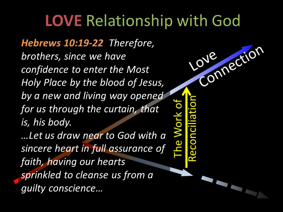 LOVE Relationship with God Hebrews 10:19-22 Therefore, brothers, since we have confidence to enter the Most Holy Place by the blood of Jesus, by a new and living way opened for us through the curtain, that is, his body.