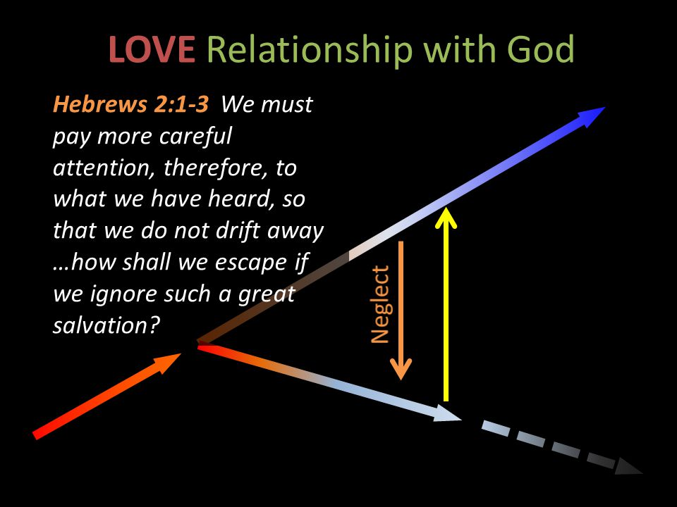 LOVE Relationship with God Hebrews 2:1-3 We must pay more careful attention, therefore, to what we have heard, so that we do not drift away …how shall we escape if we ignore such a great salvation