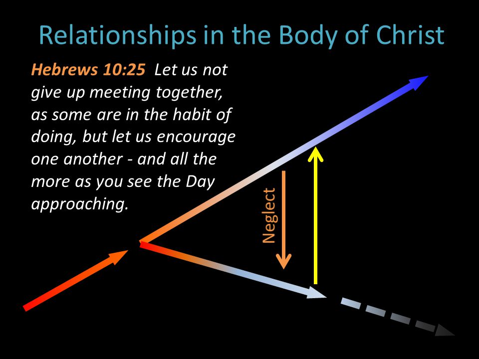 Relationships in the Body of Christ Hebrews 10:25 Let us not give up meeting together, as some are in the habit of doing, but let us encourage one another - and all the more as you see the Day approaching.