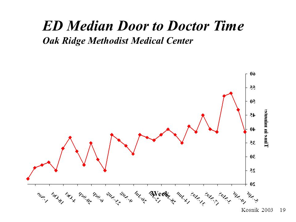 Kosnik 2003 18 ED Median Total Length of Stay Oak Ridge Methodist Medical Center Week