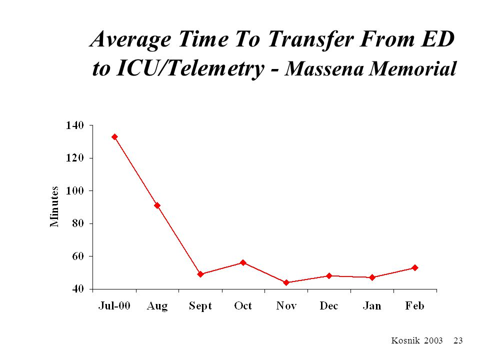 Kosnik 2003 22 Average # Minutes To Transfer From ED Robert Wood Johnson University Hospital