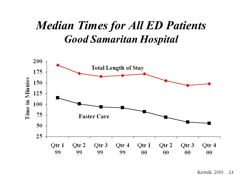 Kosnik 2003 23 Average Time To Transfer From ED to ICU/Telemetry - Massena Memorial