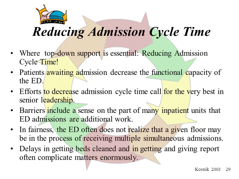 Example: Reducing Admission cycle time ( m+m+m+m…)