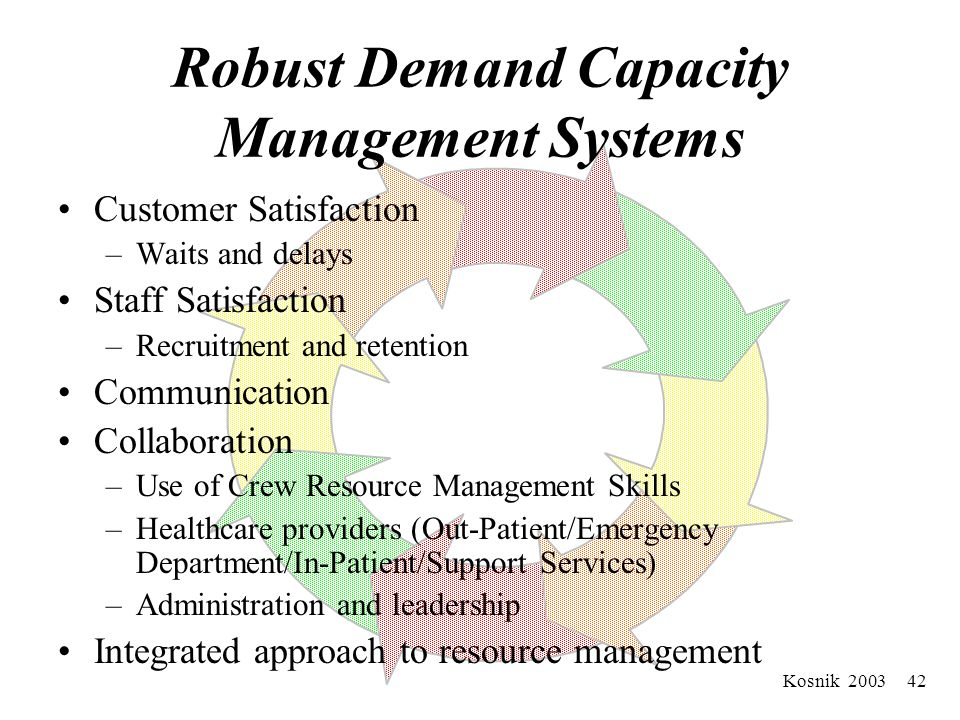Kosnik 2003 41 Robust Demand Capacity Management Systems Uses human factors principles –Improve information access –Decrease reliance on vigilance –Reduce handoffs –Increase feedback –Automate carefully –Avoid reliance on memory –Simplifies –Standardizes –Uses constraints and forcing functions –Uses protocols and checklist wisely