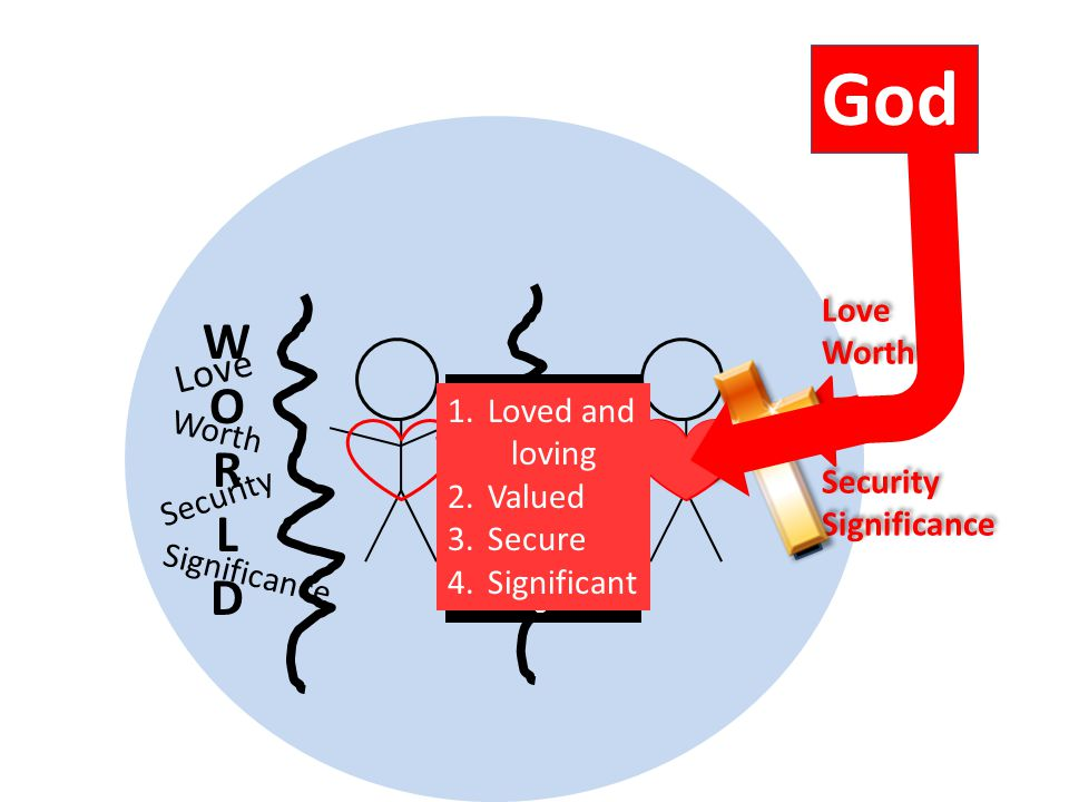 W O R L D God Love Worth Significance Security Love Worth Security Significance Love Worth Security Significance Feeling 1.Unloved and unlovable 2.Worthless 3.Insecure 4.Insignificant 1.Loved and loving 2.Valued 3.Secure 4.Significant