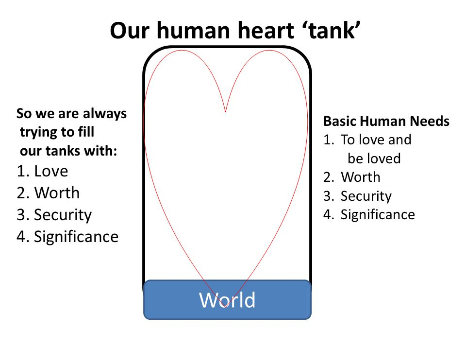 Basic Human Needs 1.To love and be loved 2.Worth 3.Security 4.Significance So we are always trying to fill our tanks with: 1.Love 2.Worth 3.Security 4.Significance World Our human heart tank