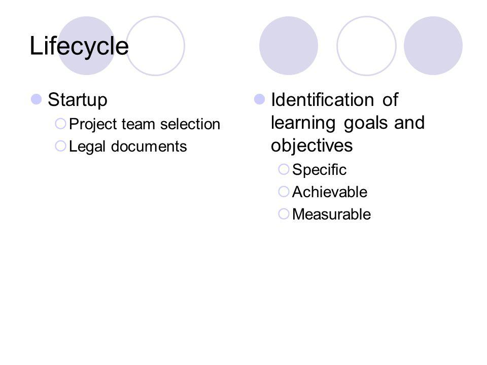 Lifecycle Startup Project team selection Legal documents Identification of learning goals and objectives Specific Achievable Measurable