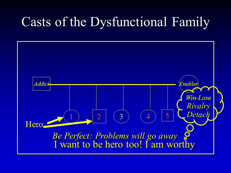 Casts of the Dysfunctional Family Addict Enabler 12345 Be Perfect: Problems will go away Hero I want to be hero too.