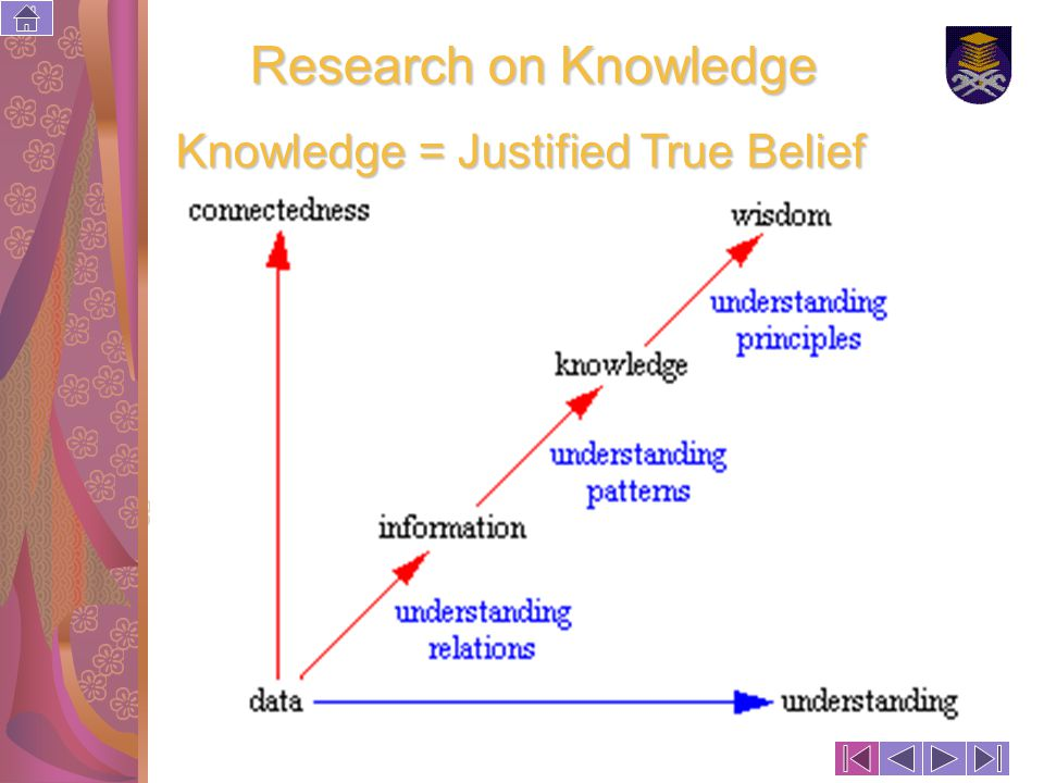 Copyright DRJJ, ASERG, FSG, UiTM, 2006 63 Research on Knowledge Knowledge = Justified True Belief