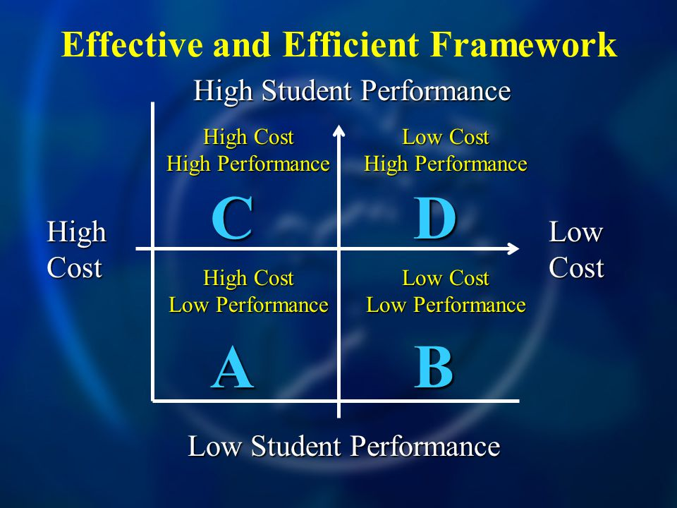 Effective and Efficient Framework High Cost Low Cost High Student Performance Low Student Performance CDCDABABCDCDABAB High Cost High Performance Low Cost High Performance Low Cost Low Performance High Cost Low Performance