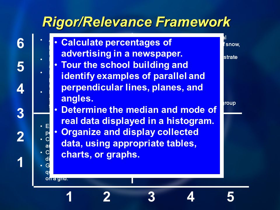1 2 3 4 5 6 12345 A B D C Rigor/Relevance Framework Express probabilities as fractions, percents, or decimals.