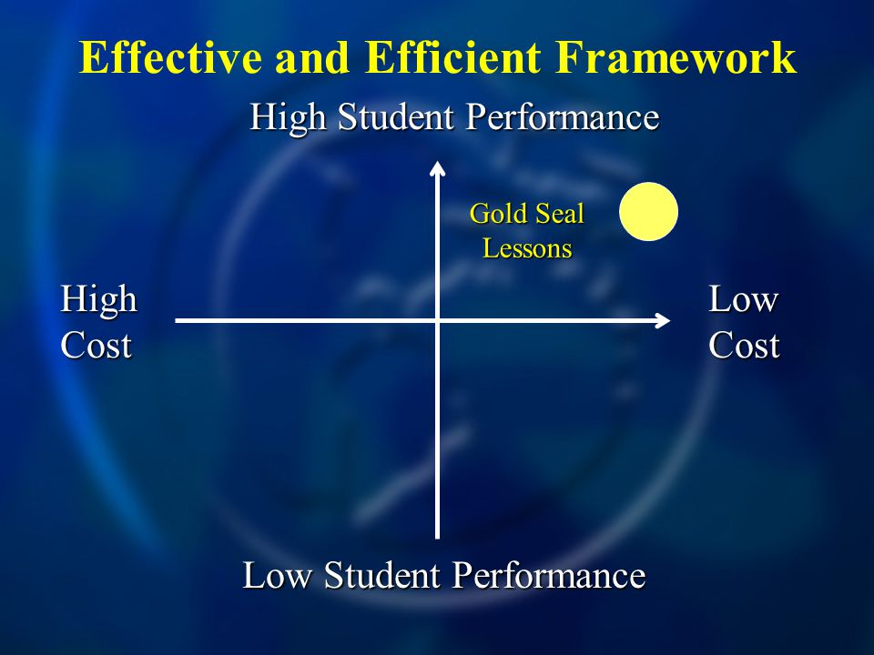 Effective and Efficient Framework High Cost Low Cost High Student Performance Low Student Performance Gold Seal Lessons