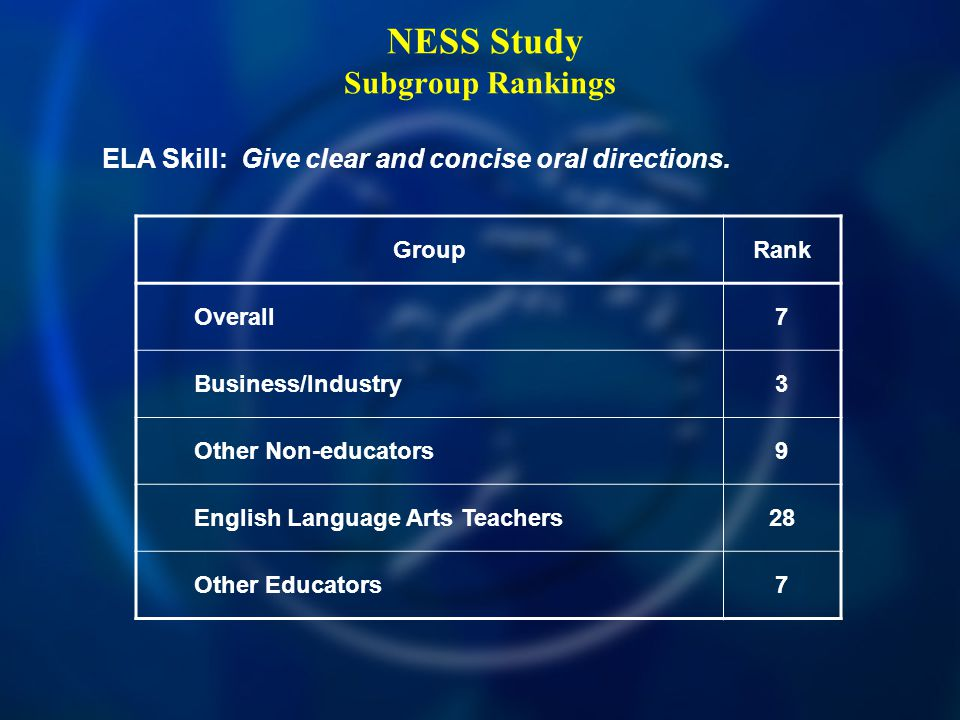 NESS Study Subgroup Rankings ELA Skill: Give clear and concise oral directions.
