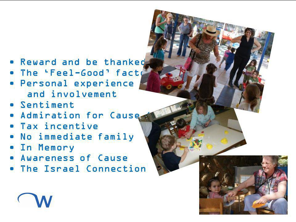 Reward and be thanked The Feel-Good factor Personal experience and involvement Sentiment Admiration for Cause (WIZO) Tax incentive No immediate family In Memory Awareness of Cause The Israel Connection