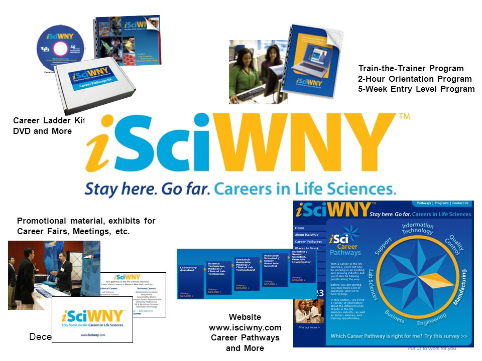 December 3, 2009 Career Ladder Kit DVD and More Train-the-Trainer Program 2-Hour Orientation Program 5-Week Entry Level Program Website www.isciwny.com Career Pathways and More Promotional material, exhibits for Career Fairs, Meetings, etc.