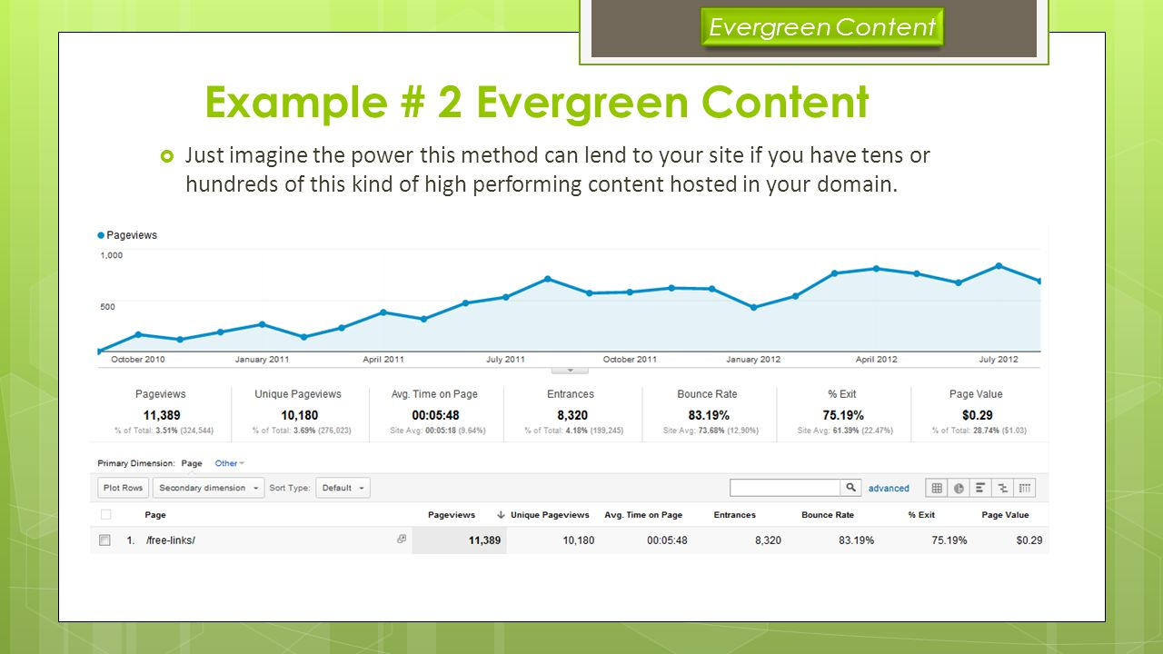 Example # 2 Evergreen Content Just imagine the power this method can lend to your site if you have tens or hundreds of this kind of high performing content hosted in your domain.