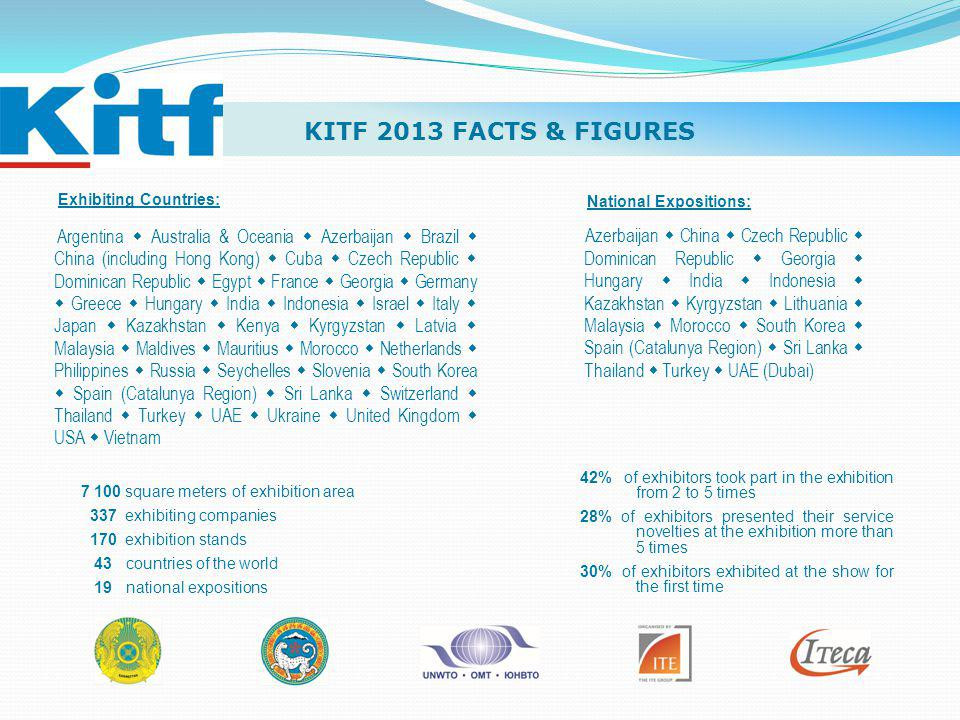 KITF 2013 FACTS & FIGURES Exhibiting Countries: Argentina Australia & Oceania Azerbaijan Brazil China (including Hong Kong) Cuba Czech Republic Dominican Republic Egypt France Georgia Germany Greece Hungary India Indonesia Israel Italy Japan Kazakhstan Kenya Kyrgyzstan Latvia Malaysia Maldives Mauritius Morocco Netherlands Philippines Russia Seychelles Slovenia South Korea Spain (Catalunya Region) Sri Lanka Switzerland Thailand Turkey UAE Ukraine United Kingdom USA Vietnam National Expositions: Azerbaijan China Czech Republic Dominican Republic Georgia Hungary India Indonesia Kazakhstan Kyrgyzstan Lithuania Malaysia Morocco South Korea Spain (Catalunya Region) Sri Lanka Thailand Turkey UAE (Dubai) 7 100 square meters of exhibition area 337 exhibiting companies 170 exhibition stands 43 countries of the world 19 national expositions 42% of exhibitors took part in the exhibition from 2 to 5 times 28% of exhibitors presented their service novelties at the exhibition more than 5 times 30% of exhibitors exhibited at the show for the first time