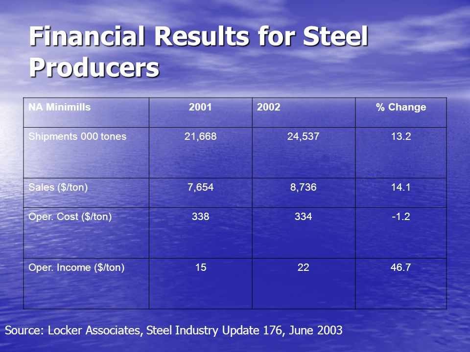 Financial Results for Steel Producers NA Minimills20012002% Change Shipments 000 tones21,66824,53713.2 Sales ($/ton)7,6548,73614.1 Oper.