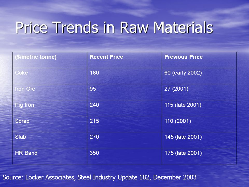 Price Trends in Raw Materials ($/metric tonne)Recent PricePrevious Price Coke18060 (early 2002) Iron Ore9527 (2001) Pig Iron240115 (late 2001) Scrap215110 (2001) Slab270145 (late 2001) HR Band350175 (late 2001) Source: Locker Associates, Steel Industry Update 182, December 2003
