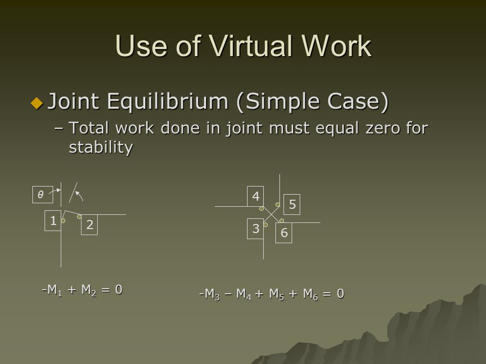 Use of Virtual Work Joint Equilibrium (Simple Case) Joint Equilibrium (Simple Case) –Total work done in joint must equal zero for stability θ -M 1 + M 2 = 0 1 2 4 5 6 3 -M 3 – M 4 + M 5 + M 6 = 0
