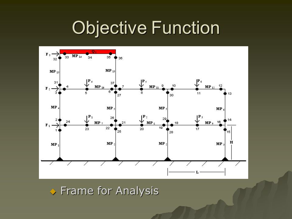 Objective Function Frame for Analysis Frame for Analysis