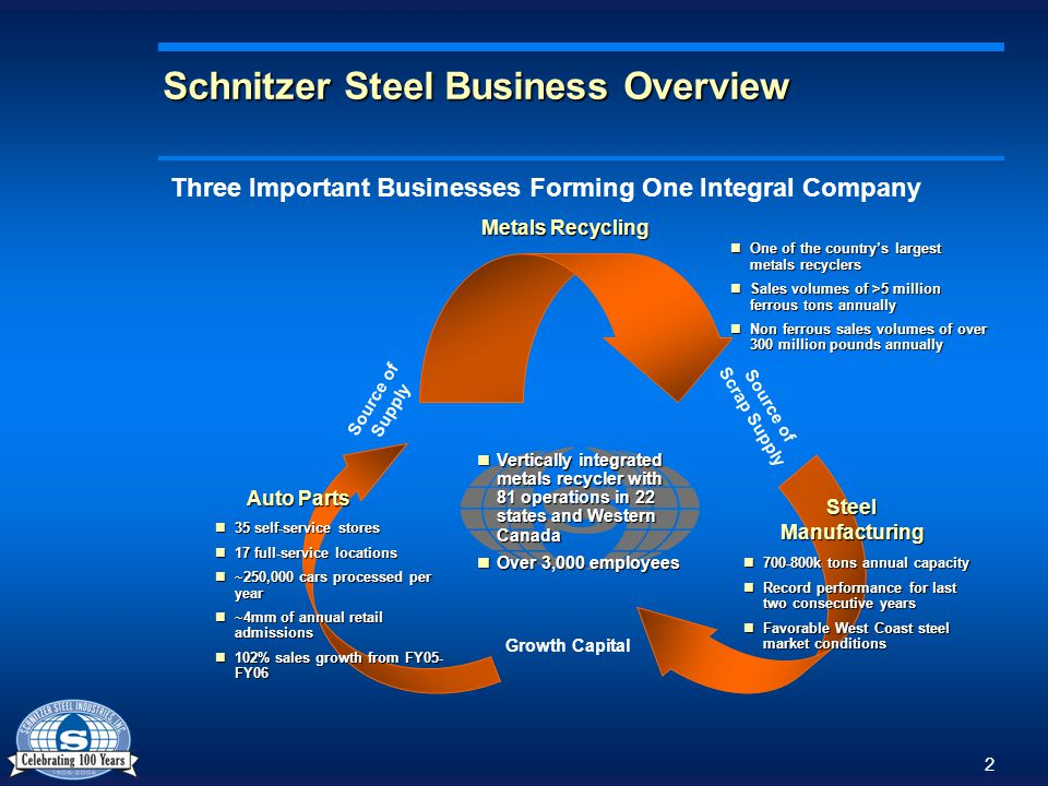 November Schnitzer Steel Business Overview Schnitzer Steel - Schnitzer metal recycling