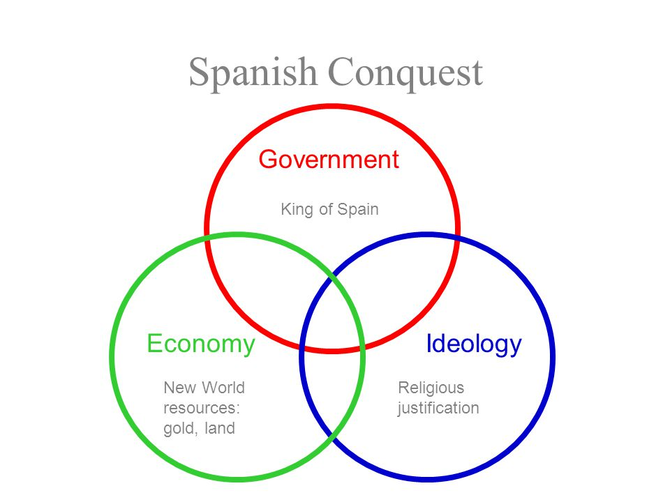Government IdeologyEconomy Spanish Conquest Religious justification New World resources: gold, land King of Spain