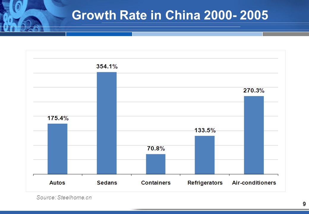 9 Source: Steelhome.cn Growth Rate in China 2000- 2005