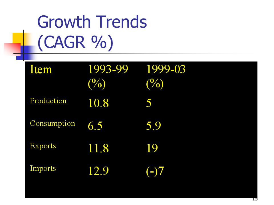 15 Growth Trends (CAGR %)