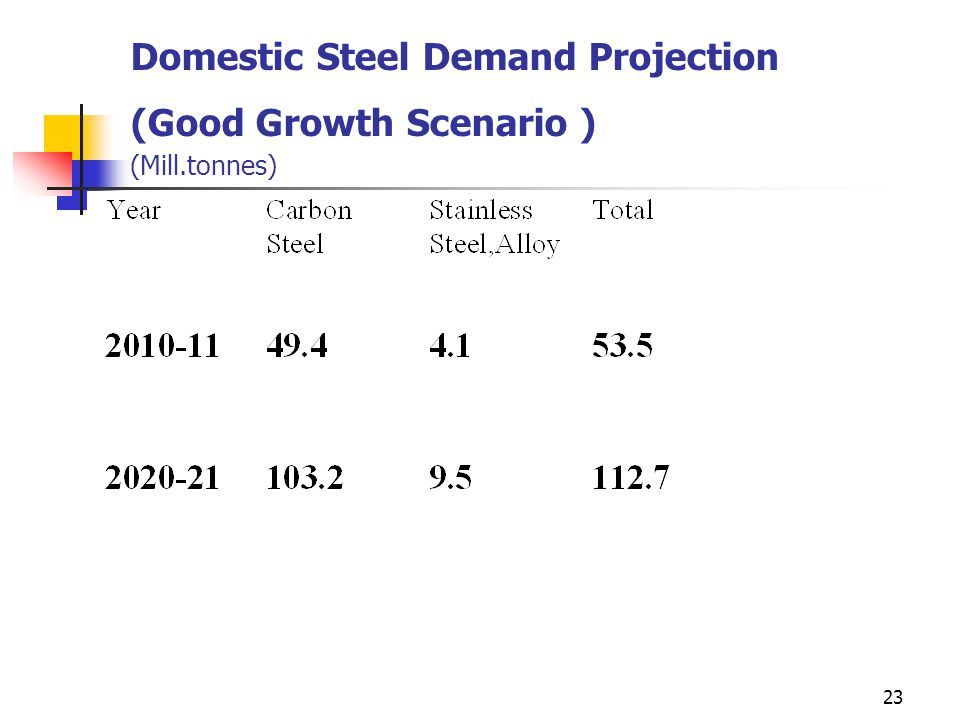 23 Domestic Steel Demand Projection (Good Growth Scenario ) (Mill.tonnes)