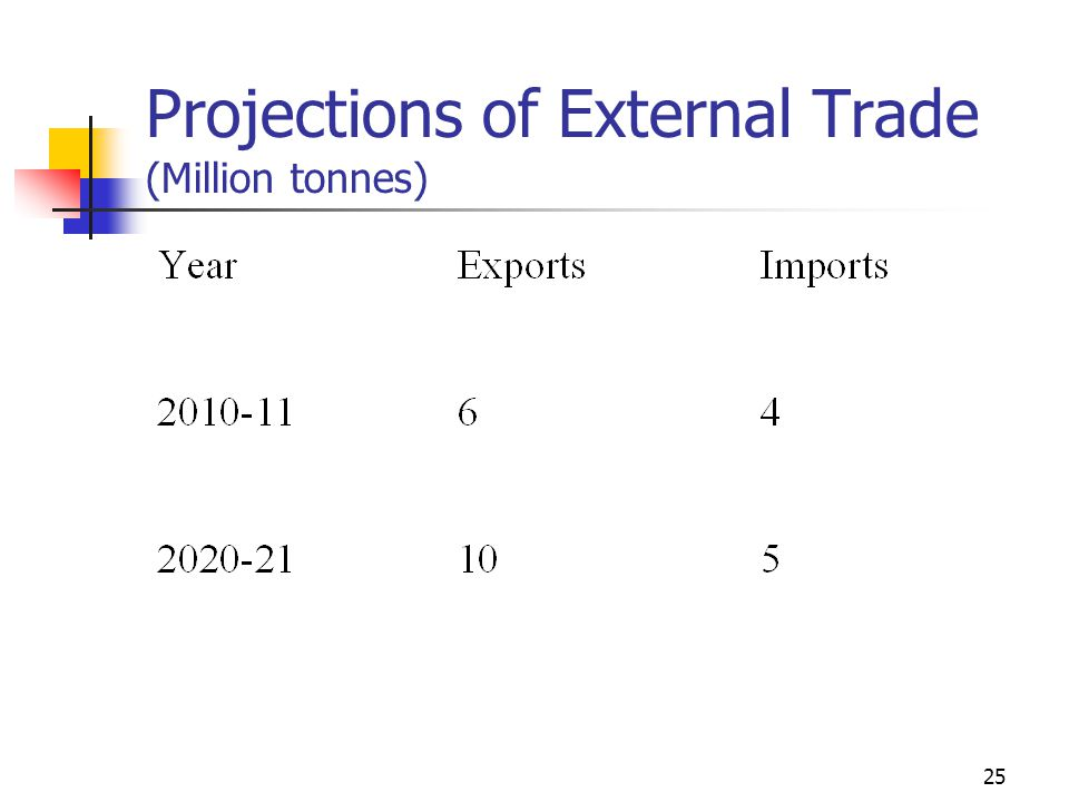 25 Projections of External Trade (Million tonnes)