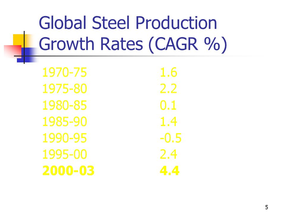 5 Global Steel Production Growth Rates (CAGR %)