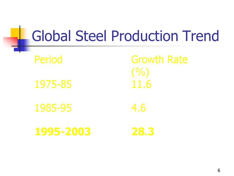 6 Global Steel Production Trend