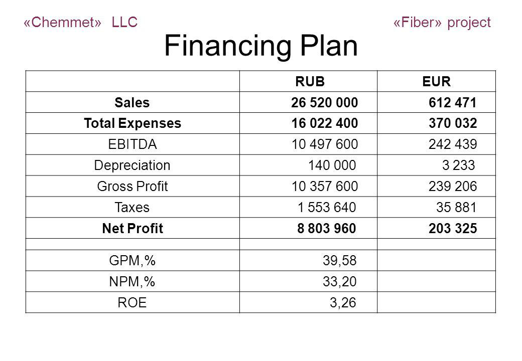 Financing Plan RUBEUR Sales 26 520 000 612 471 Total Expenses 16 022 400 370 032 EBITDA 10 497 600 242 439 Depreciation 140 000 3 233 Gross Profit 10 357 600 239 206 Taxes 1 553 640 35 881 Net Profit 8 803 960 203 325 GPM,% 39,58 NPM,% 33,20 ROE 3,26 «Chemmet» LLC «Fiber» project