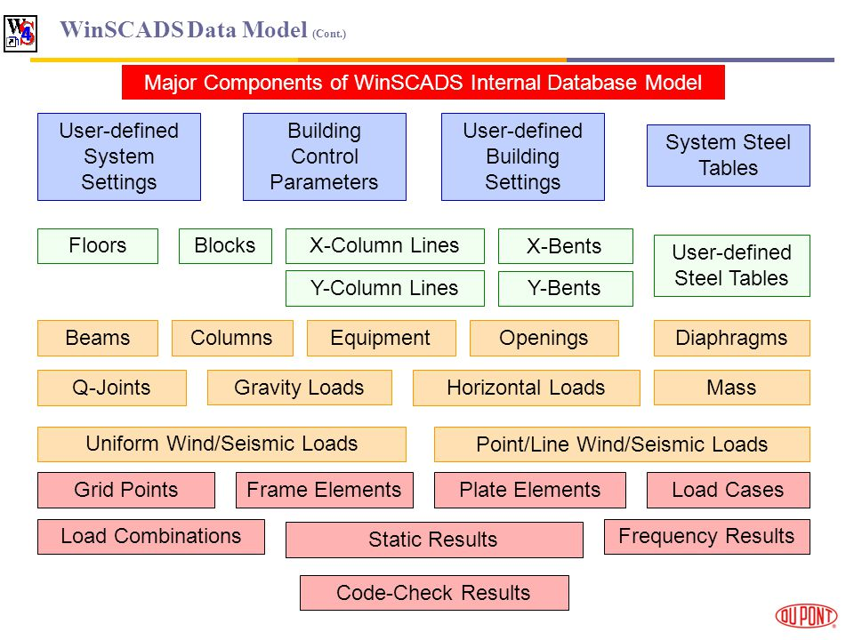 WinSCADS Data Model (Cont.) Major Components of WinSCADS Internal Database Model Building Control Parameters User-defined System Settings User-defined Building Settings FloorsX-Column Lines Y-Column Lines Blocks X-Bents Y-Bents BeamsColumns Gravity Loads Uniform Wind/Seismic Loads Equipment Openings Horizontal Loads Point/Line Wind/Seismic Loads Diaphragms Q-Joints Mass Grid PointsLoad Cases Load Combinations Frame ElementsPlate Elements System Steel Tables User-defined Steel Tables Static Results Frequency Results Code-Check Results