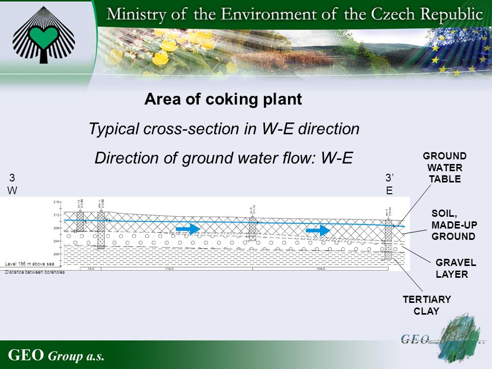 Area of coking plant Typical cross-section in W-E direction Direction of ground water flow: W-E GROUND WATER TABLE SOIL, MADE-UP GROUND GRAVEL LAYER TERTIARY CLAY 3W3W 3 E Level 196 m above sea Distance between boreholes