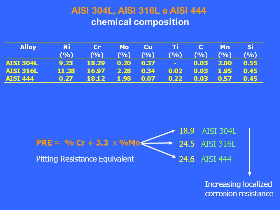 AISI 304L, AISI 316L e AISI 444 chemical composition Pitting Resistance Equivalent PRE = % Cr + 3.3 x %Mo AISI 304L 18.9 AISI 316L24.5 AISI 44424.6 Increasing localized corrosion resistance