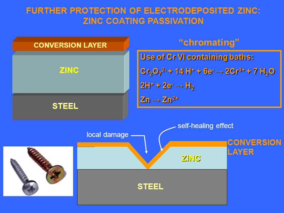 FURTHER PROTECTION OF ELECTRODEPOSITED ZINC: ZINC COATING PASSIVATION ZINC STEEL CONVERSION LAYER Use of Cr VI containing baths: Cr 2 O 7 2- + 14 H + + 6e - 2Cr 3+ + 7 H 2 O 2H + + 2e - H 2 Zn Zn 2+ STEEL ZINC CONVERSION LAYER local damage self-healing effect chromating