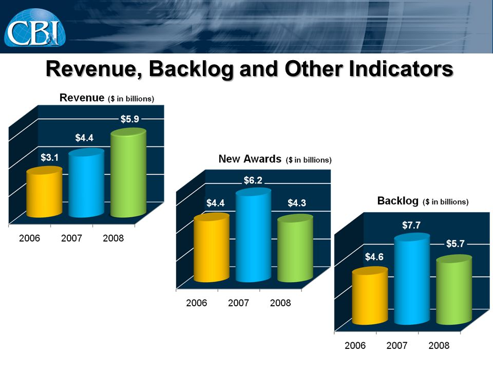 Revenue, Backlog and Other Indicators Revenue, Backlog and Other Indicators