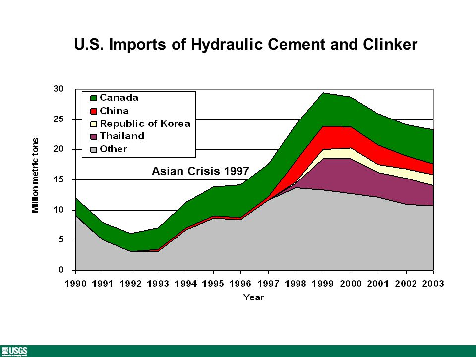 U.S. Imports of Hydraulic Cement and Clinker Asian Crisis 1997
