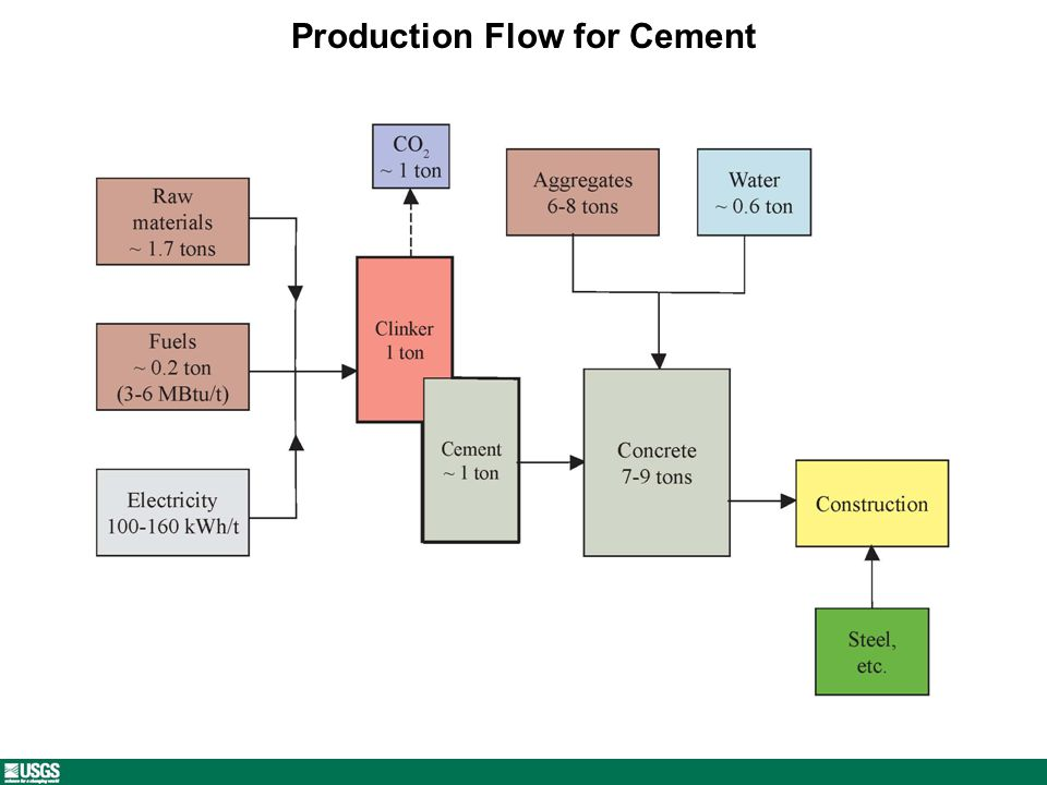 Production Flow for Cement