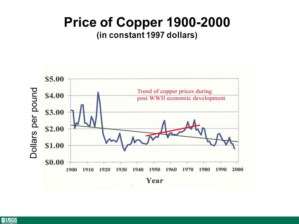Price of Copper 1900-2000 (in constant 1997 dollars) Dollars per pound