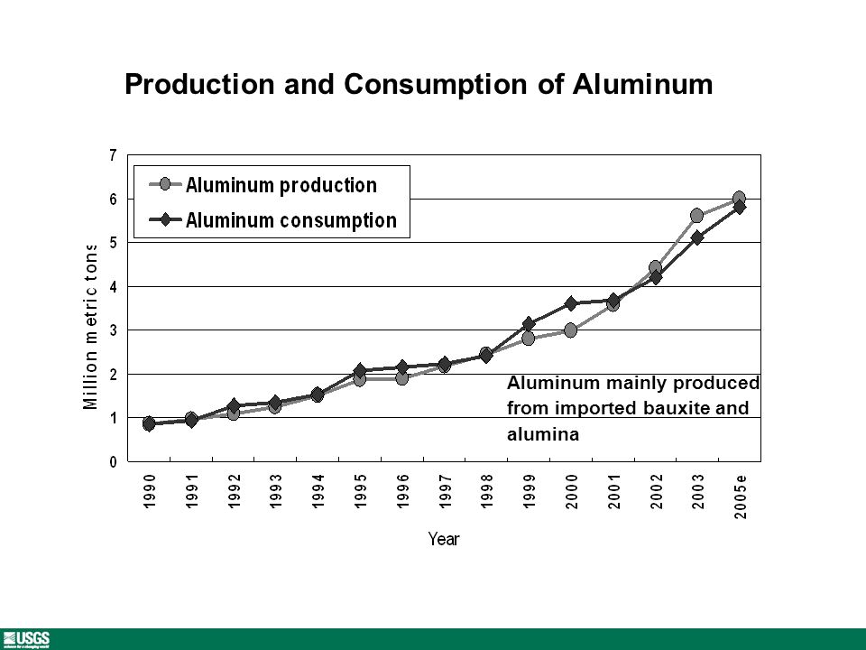 Production and Consumption of Aluminum Aluminum mainly produced from imported bauxite and alumina